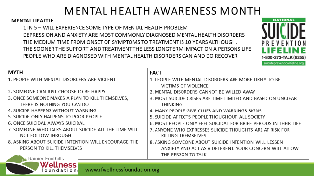 Get your facts about Mental Health.