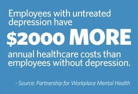 Untreated depression increases health care costs