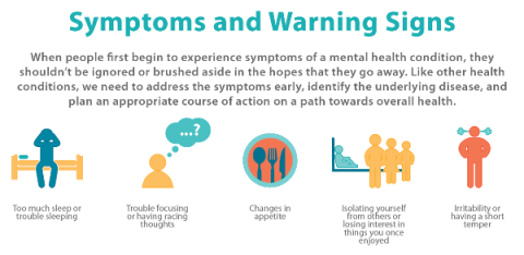 Symptoms & Warning Signs