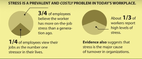 Stress is a costly problem in the workplace