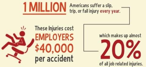 2-workplace-safety-slips-trips-and-falls-infographic-1-638