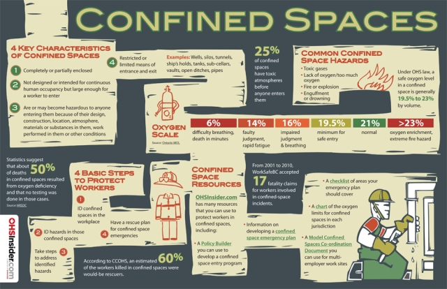 Confined Spaces Safety